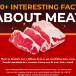 100Facts About Meat